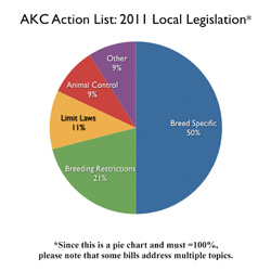 AKC Action List: 2011 Local Legislation