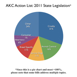AKC Action List: 2011 State Legislation