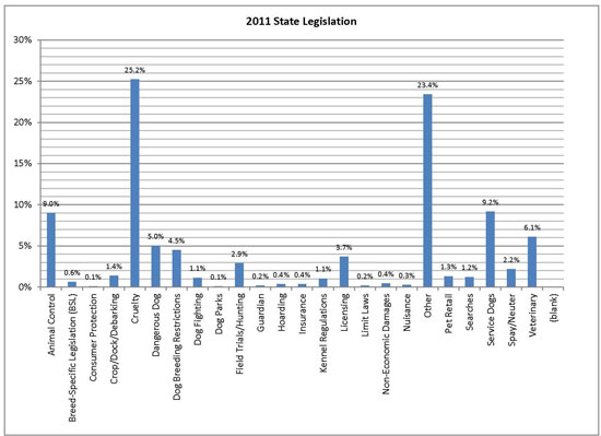 2011 Federal and State Measures (Combined)